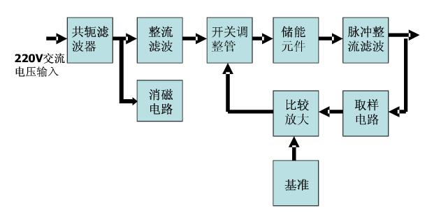 开关稳压电源的电路结构图